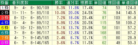 中京競馬場1200mの枠順別の成績