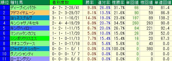 中京1200mの種牡馬別の成績