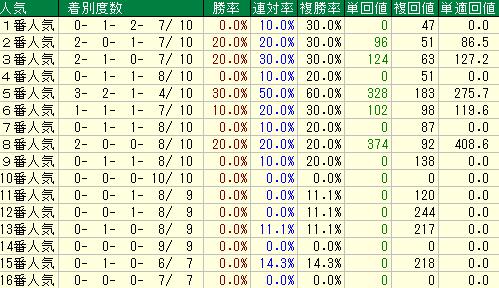 過去10回の東京新聞杯の人気別の成績