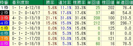 過去10回の東京新聞杯の枠順別の成績