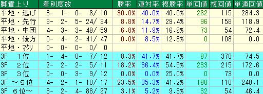 過去10回の東京新聞杯の脚質別の成績