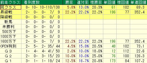 過去10回の東京新聞杯の前走クラス別の成績
