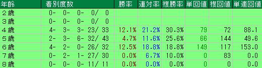 過去10回の東京新聞杯の前走年齢別の成績