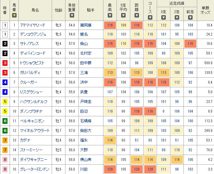 netkeiba.comの指数で比較