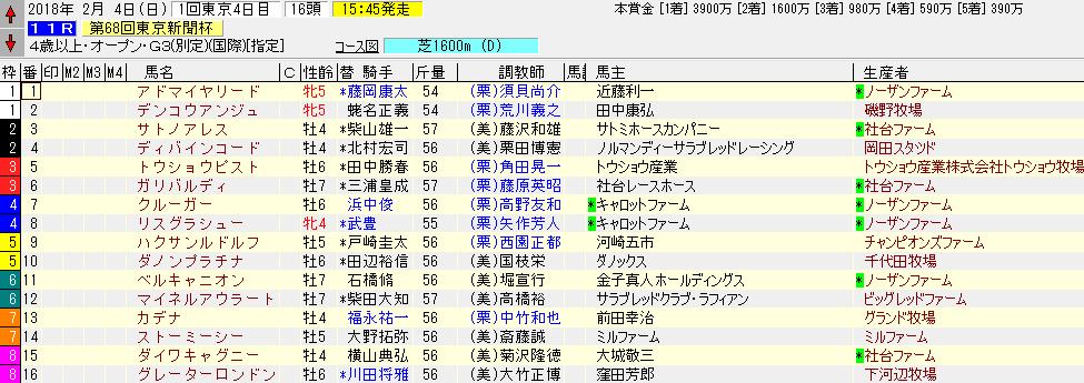 2018年東京新聞杯の出馬表