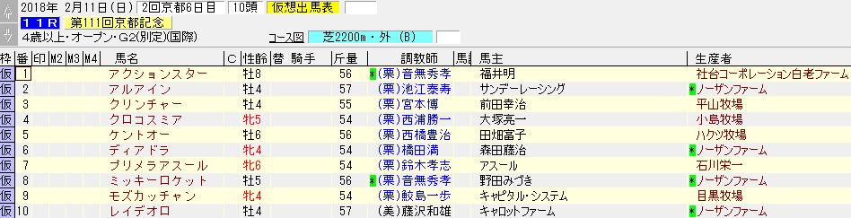 2018年の京都記念の暫定出走リスト