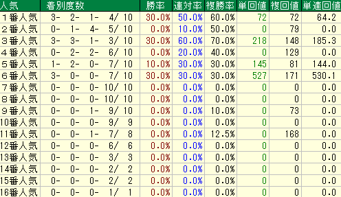 記念 過去 京都 京都記念 過去のレース結果 競馬予想DB