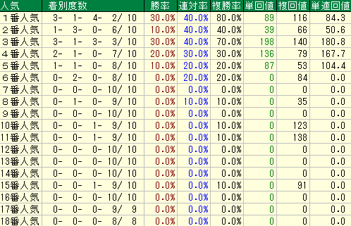 過去10回の高松宮記念の人気別の成績
