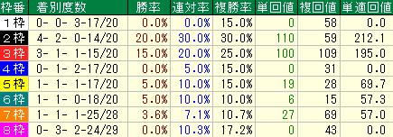 過去10回の高松宮記念の枠順別の成績