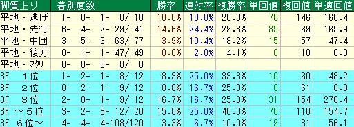 過去10回の高松宮記念の脚質別の成績