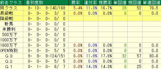 過去10回の高松宮記念の前走クラス別の成績