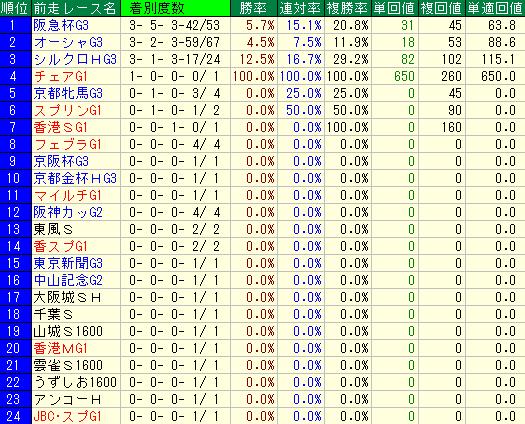 過去10回の高松宮記念の前走レース名別の成績