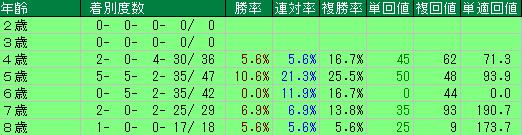 過去10回の高松宮記念の年齢別の成績