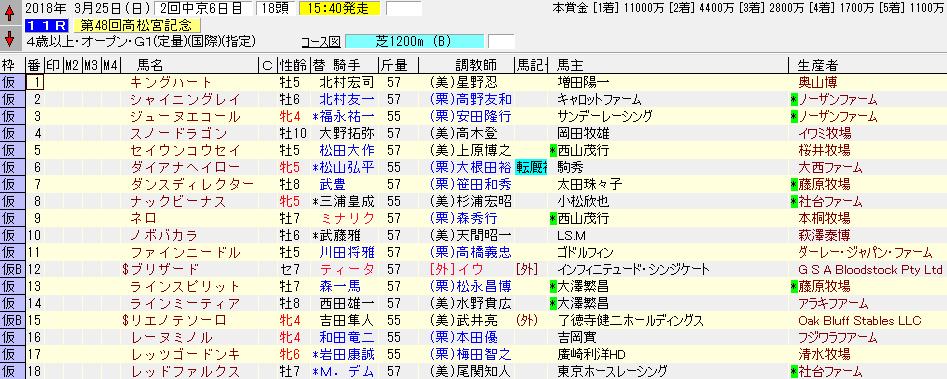 高松宮記念の暫定出走リスト