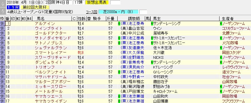 大阪杯の暫定出走リスト