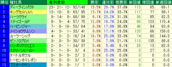 阪神2000mの種牡馬別の成績