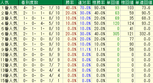 過去の大阪杯の人気別の成績