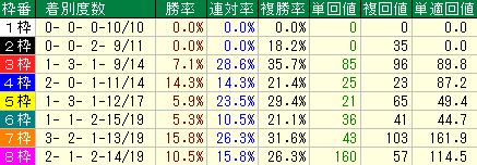 過去の大阪杯の枠順別の成績