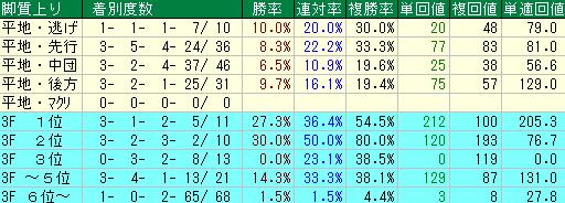 過去の大阪杯の脚質別の成績