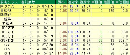 過去の大阪杯の前走クラス別の成績