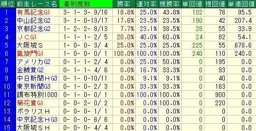 過去の大阪杯の前走レース別の成績