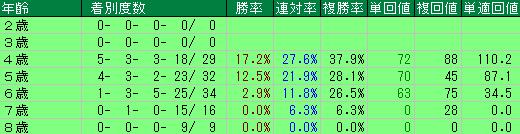 過去の大阪杯の年齢別の成績