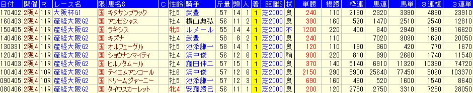 過去10回の大阪杯の配当データ