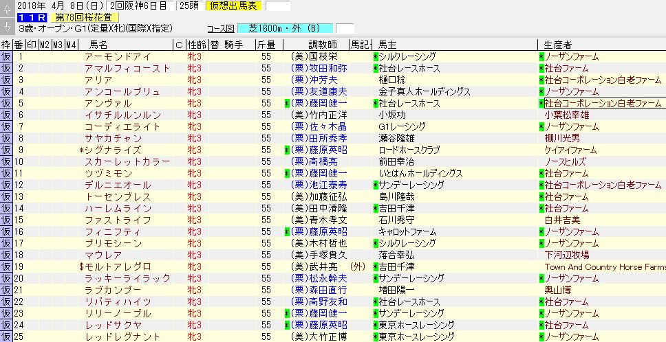 桜花賞の暫定出走リスト