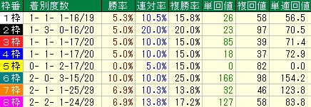 過去10回の皐月賞の枠順別の成績