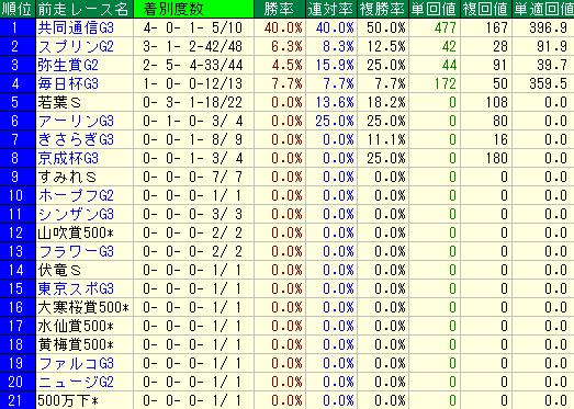 過去10回の皐月賞の前走レース別の成績