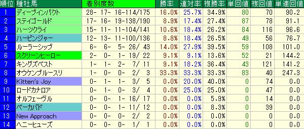 中山競馬場の芝2000の種牡馬別の成績