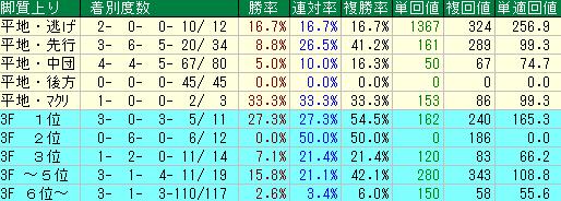 過去の春の天皇賞の脚質別の成績