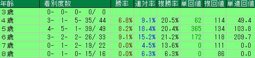 過去の春の天皇賞の年齢別の成績
