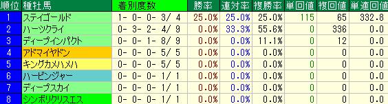 天皇賞・春の種牡馬別の成績