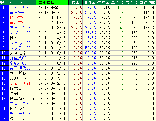 過去10回のNHKマイルカップの前走レース名別の成績