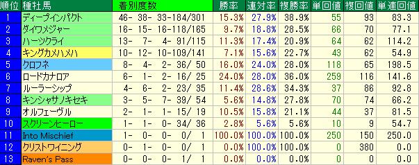 東京競馬場芝1600mの種牡馬別の成績