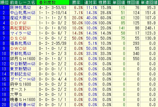 過去10年のヴィクトリアマイルの前走レース別の成績