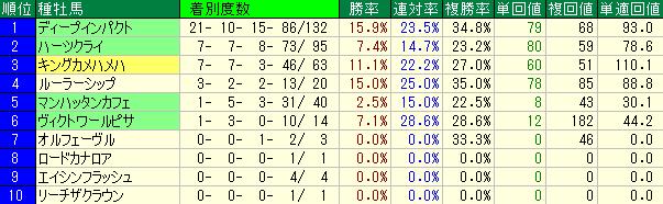 東京2400mの種牡馬別の成績