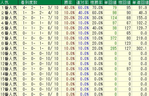 過去10回のオークスの人気別の成績