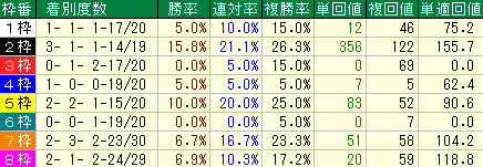過去10回のオークスの枠順別の成績