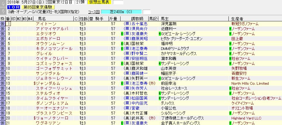 2018年の日本ダービーの暫定出走表
