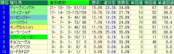 東京2400mの種牡馬別の傾向