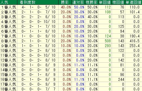 過去10回の安田記念の人気別の成績