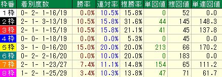 過去10回の安田記念の枠順別の成績