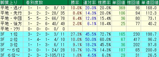 過去10回の安田記念の脚質別の成績