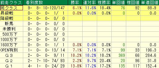 過去10回の安田記念の前走クラス別の成績