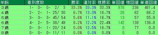 過去10回の安田記念の年齢別の成績