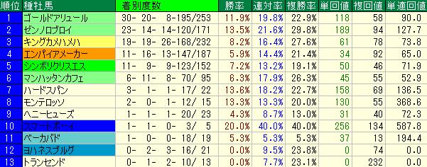 東京ダート1600mの種牡馬別の成績