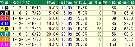 過去10年のユニコーンSの枠順別の成績