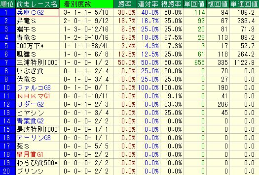 過去10年のユニコーンSの前走レース名別の成績